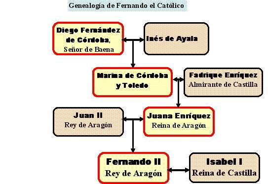 Genealogia F el Catolico
